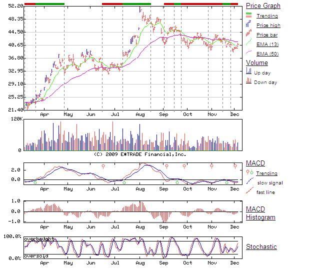 SHI Chart