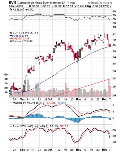 BVN 6 month chart, Buenaventura Mines, MACD, Slow Stochastics, RSI, December 7, 2009