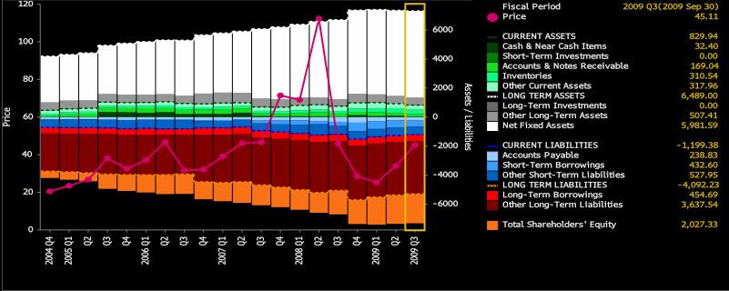 CNX Balance Sheet 20091208