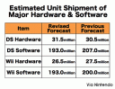 nintendo unit sales forecasts 2008