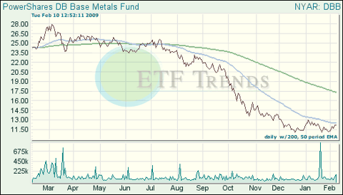 Base Metals ETF