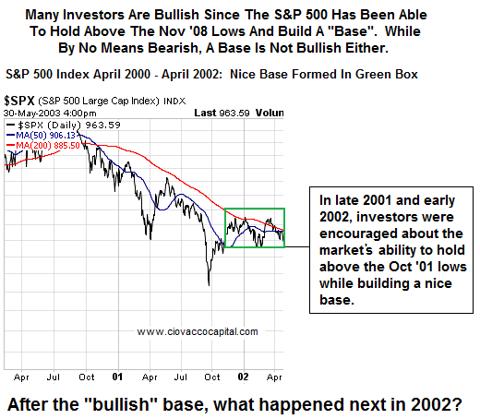 S&P 500 Basing Not Necessarily Bullish