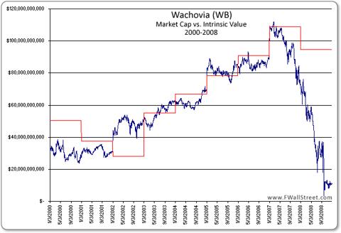 Wachovia Market Cap vs. Intrinsic Value