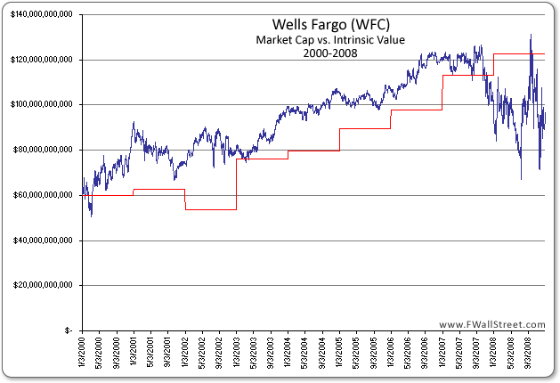 Wells fargo market cap vs intrinsic value