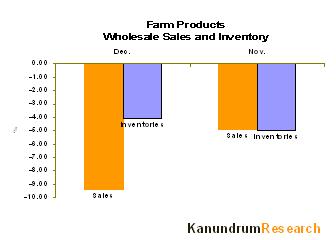 farm_inv_sales