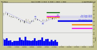 Chicago Mercantile Exchange Stock Chart