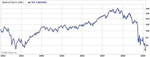 Dow Jones 6 year low