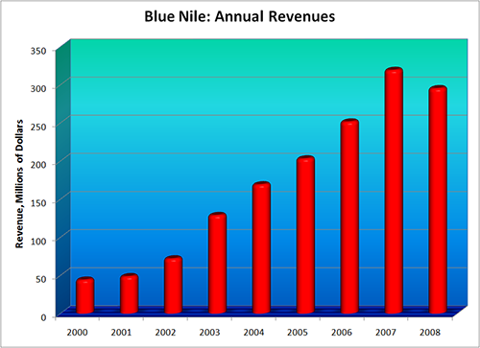 Copyright 2009 Kevin H. Stecyk: Blue Nile Revenue Chart