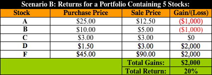 Example Returns for Diversification Article Table B