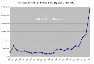 Silver Bullion Sales Value Chart
