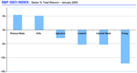 S6P GSCI INDEX: Sector % Total Returns - January 2009