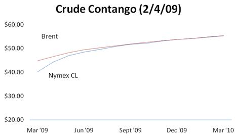 Crude Contango (2/4/09)