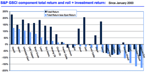 S&P CSCI component total return and roll - Jan 2009