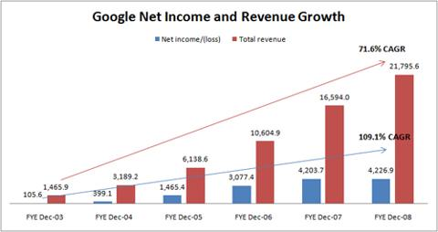 Google Business Growth 2003-2008