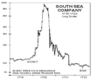 South Sea Bubble Chart