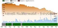 ockham historical valuation NWL