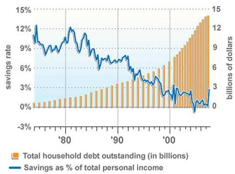 consumer debt chart