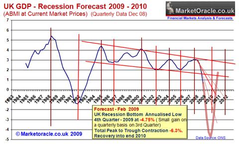 UK Recession Forecast 2009-2010