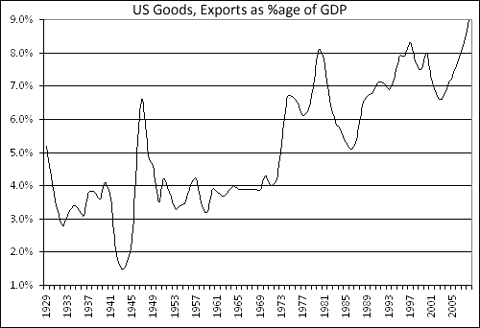 US Exported Goods as %age of GDP