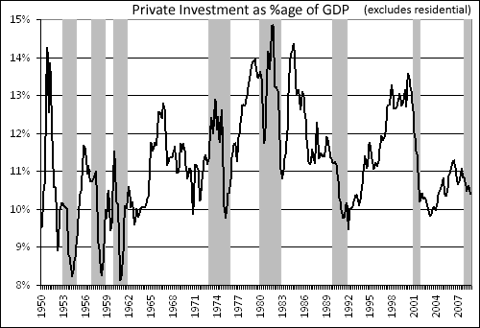 Private Investment (excluding residential) as %age of GDP