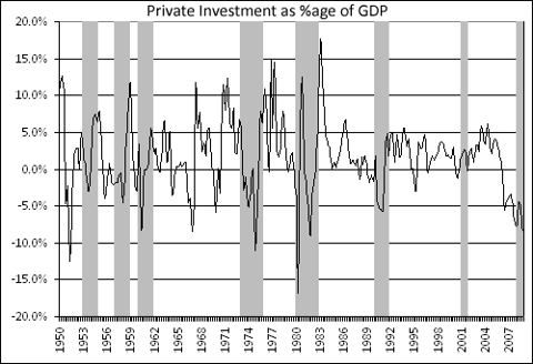 Private Investment as %age of GDP