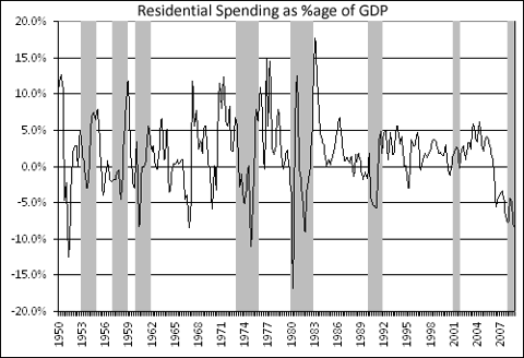 Residential Spending as %age of GDP