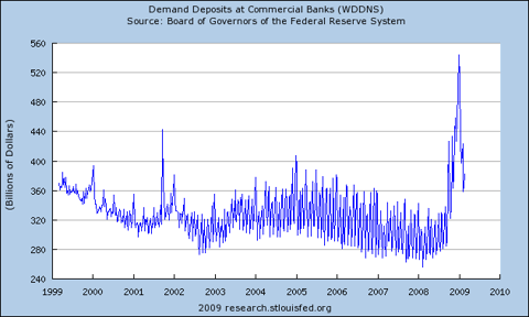 Demand Deposits at Commercial Banks