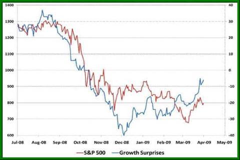 S&P 500 - Earnings Surprises Correlation