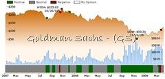 Ockham historical valuation GS