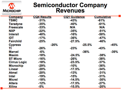 Semiconductor Revenues