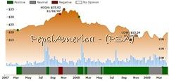 Ockham historical valuation PAS