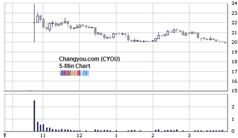 changyou IPO intraday chart
