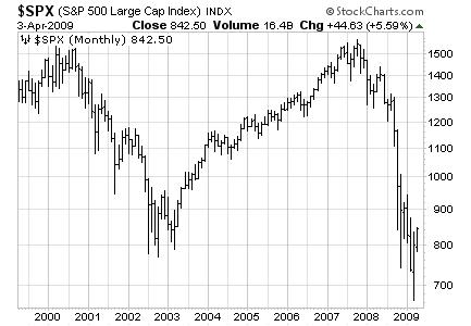 spx2002