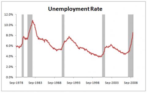 unemployment-2009-03