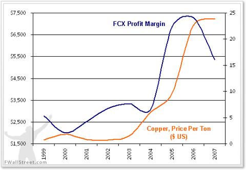 Freeport McMoRan profit margins versus the price of copper