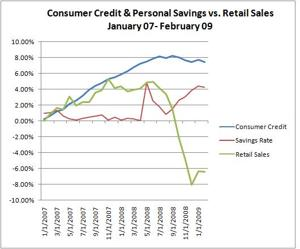 Observe how increases in consumer savings relative to declines in consumer credit have a direct impact on retail sales.