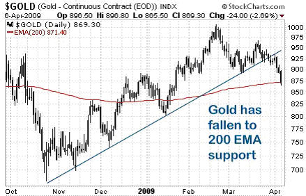 View chart of Gold Index