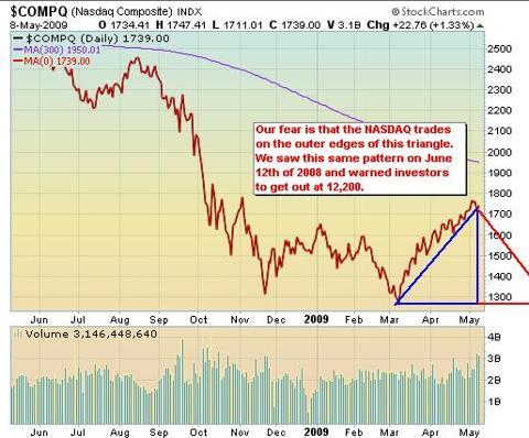 NASDAQ Chart May 11, 2009