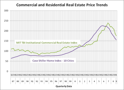 Commercial and Residential Real Estate Price Trends