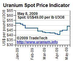 Uranium Spot Price Indicator