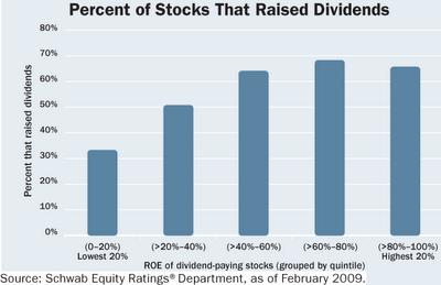 percent of stocks that raised dividend