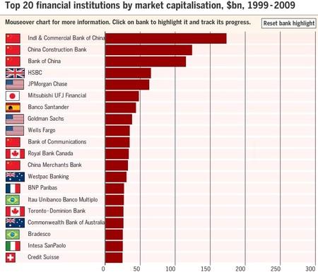 Top banks 2009