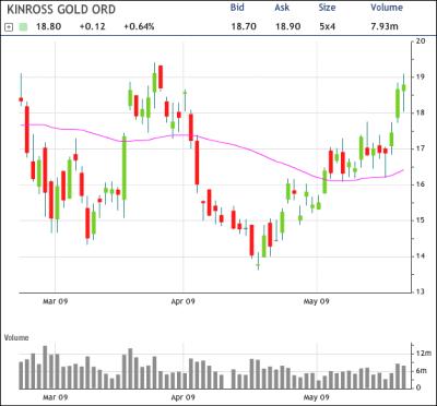 Kinross Gold Chart