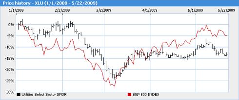 XLU Price Chart