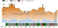 Ockham historical valuation WSO