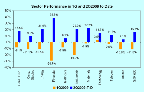 Sector Performance in 1Q2009 and 2Q2009-To-Date