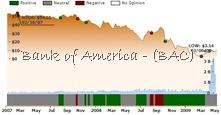 Ockham historical valuation BAC
