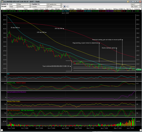 UNG 6/9 200 Day Chart