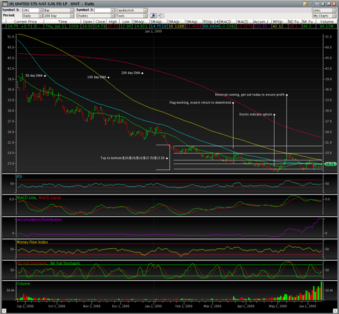 UNG 6/11/2009 EOD 200 day chart