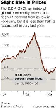 commodity-price-index-chart